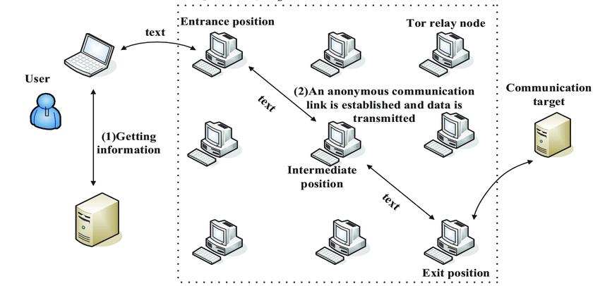 Diagram over TOR-nettverket